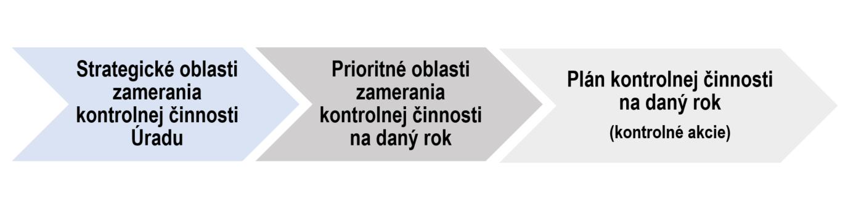 Graf - postup plánu kontrolnej činnosti