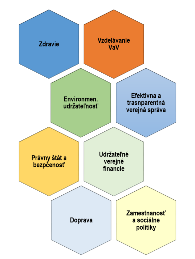 Verejné politiky, ktoré sú v stratégii kontrolnej činnosti NKÚ