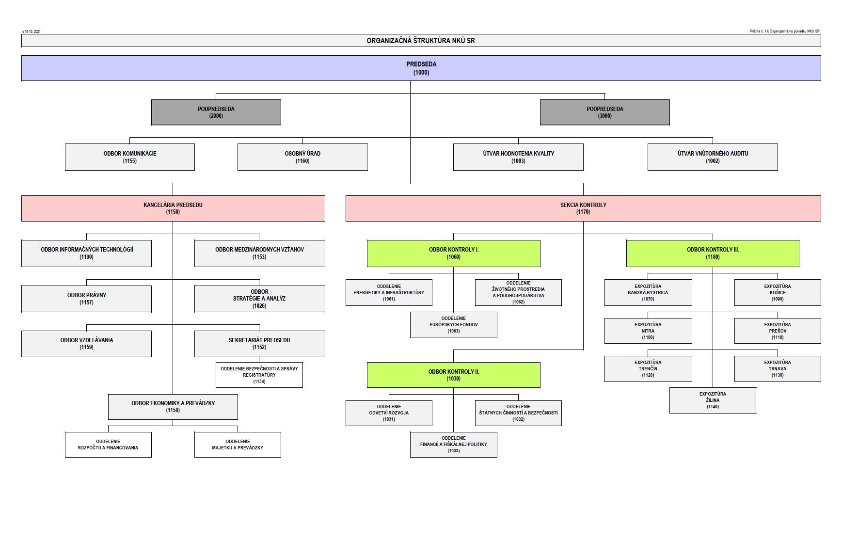 organizačná štruktúra NKÚ SR