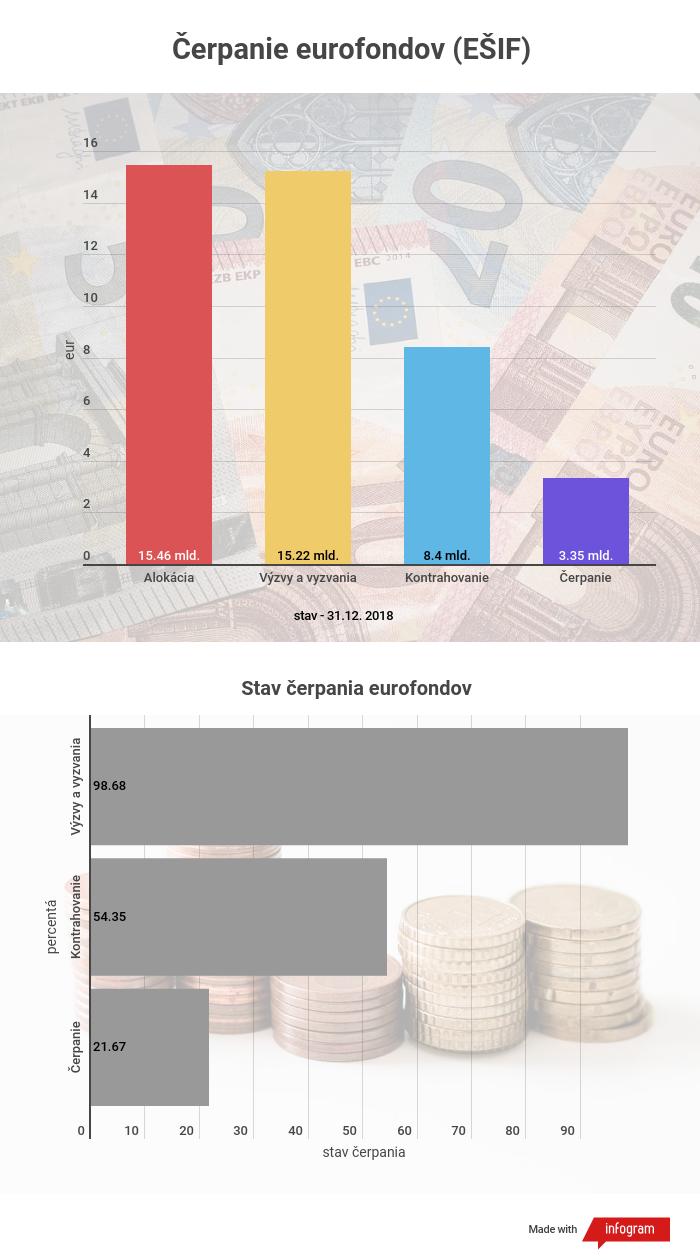 Čerpanie eurofondov