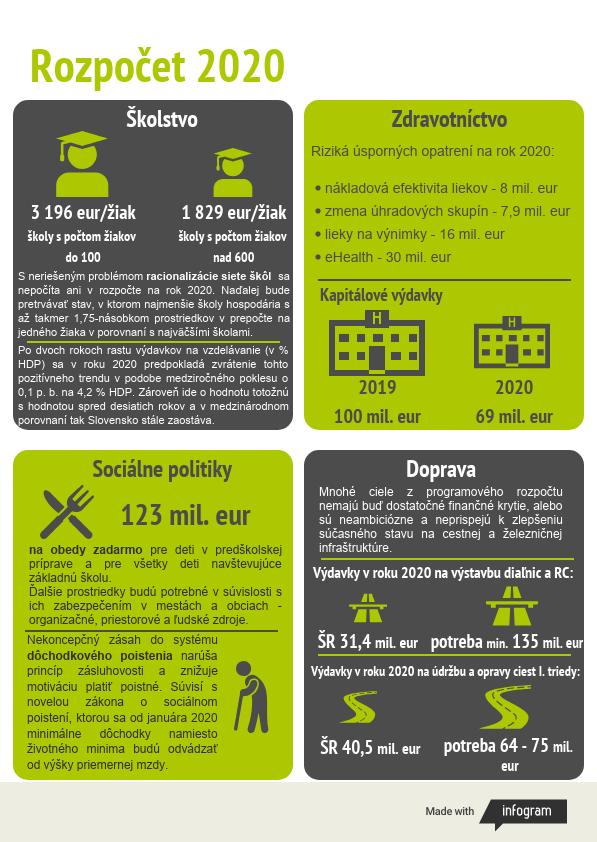 Návrh štátneho rozpočtu 2020 - riziká podľa NKÚ SR