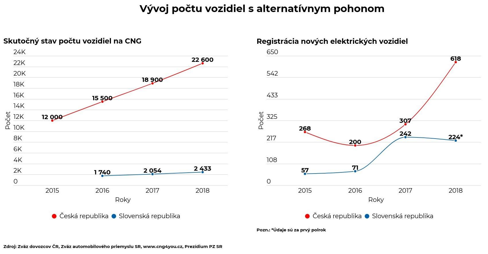 Vývoj počtu vozidiel s alternatívnym pohonom - graf