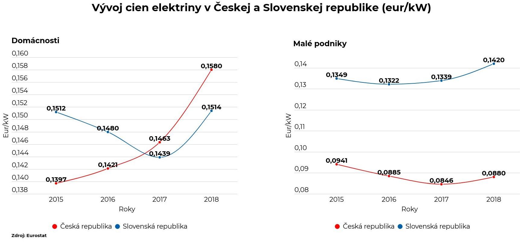 Graf 3: Vývoj cien elektriny v ČR a SR