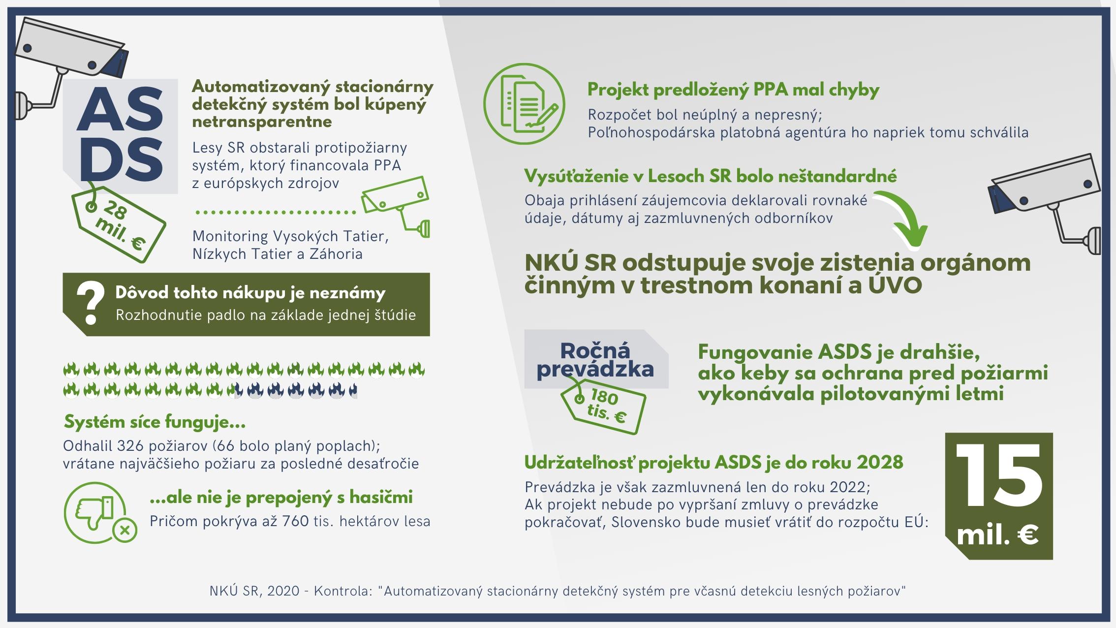 ASDS - protipožiarny systém - infografika