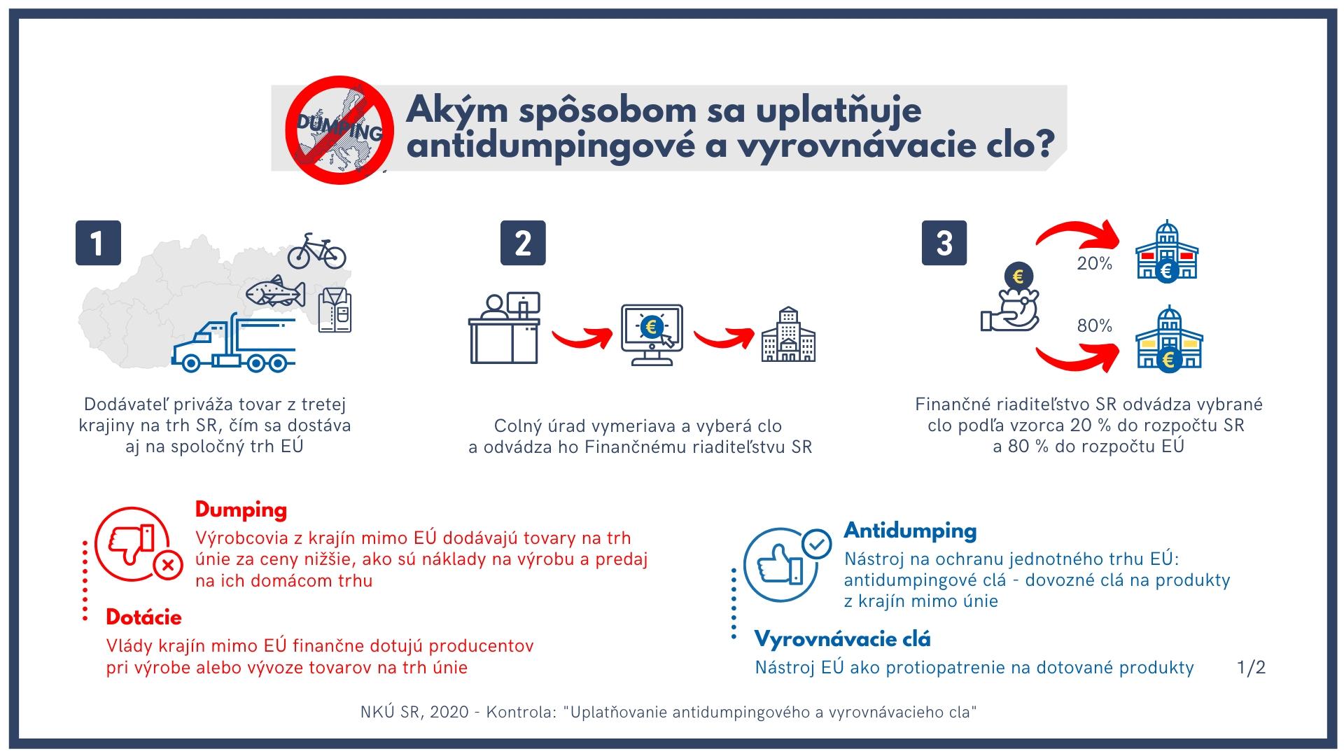 Antidumpingové clá - infografika