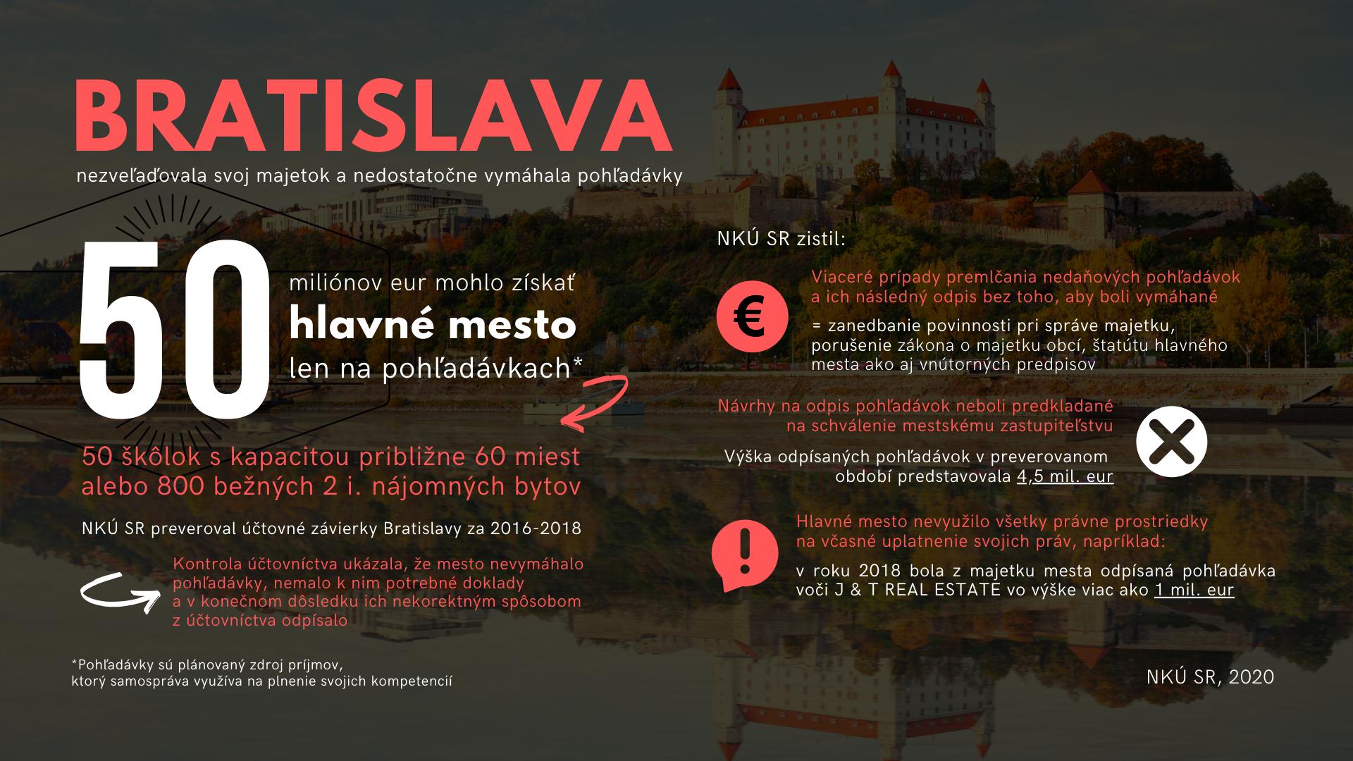 Infografika: Pohľadávky hlavného mesta SR Bratislavy