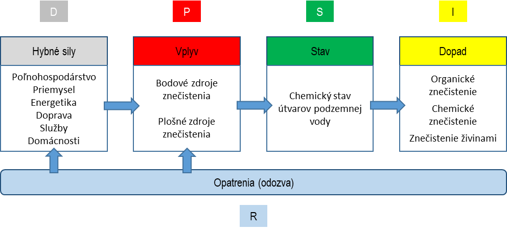 graf - systém kontroly vody