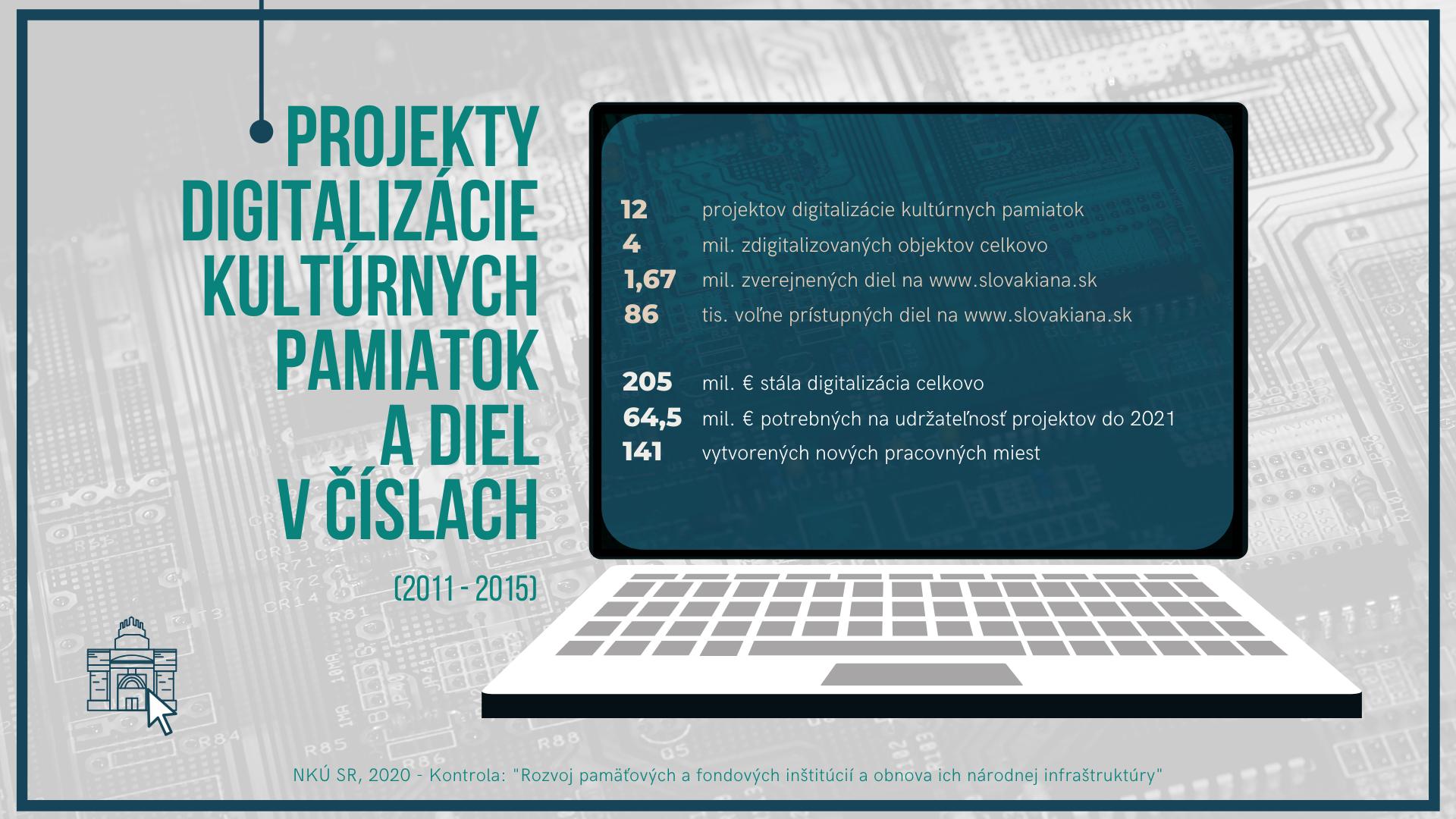 Infografika - digitalizácia v číslach