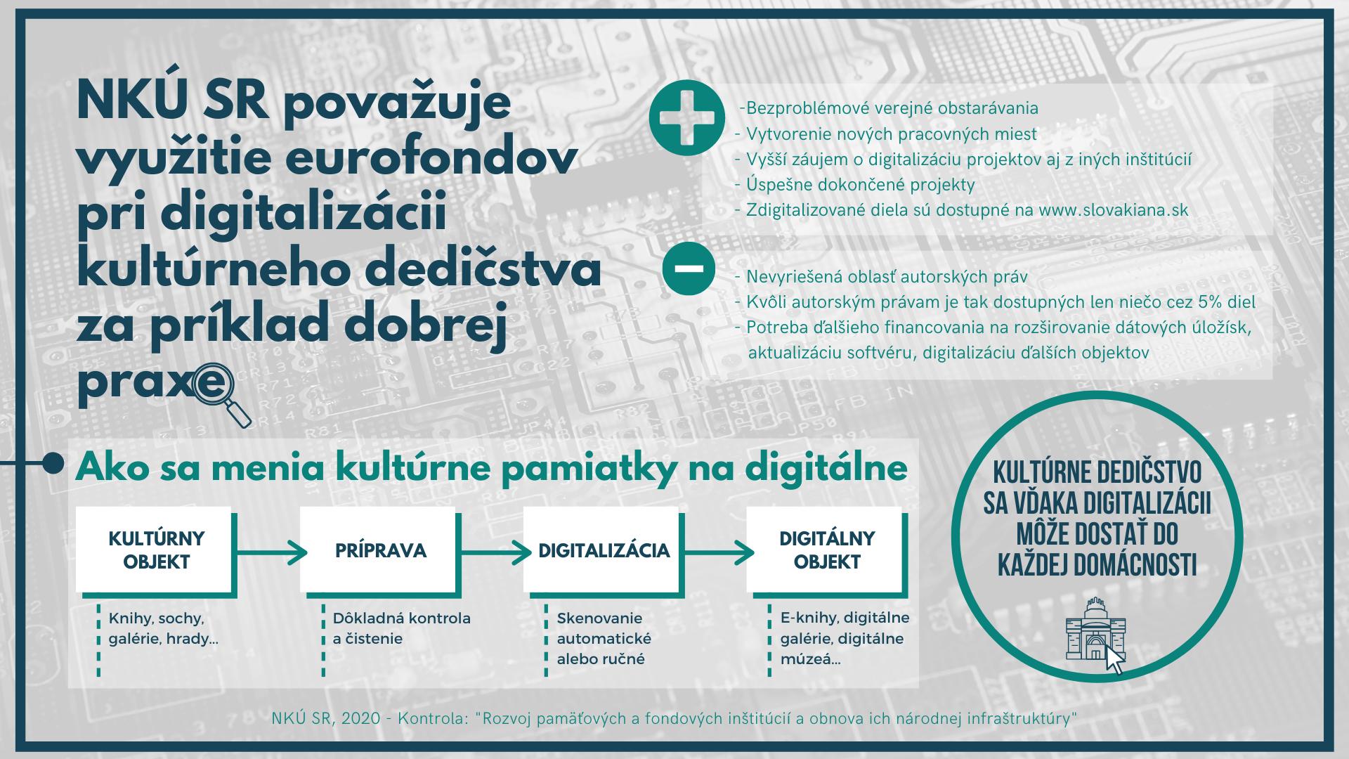 infografika - digitalizácia kultúrneho dedičstva