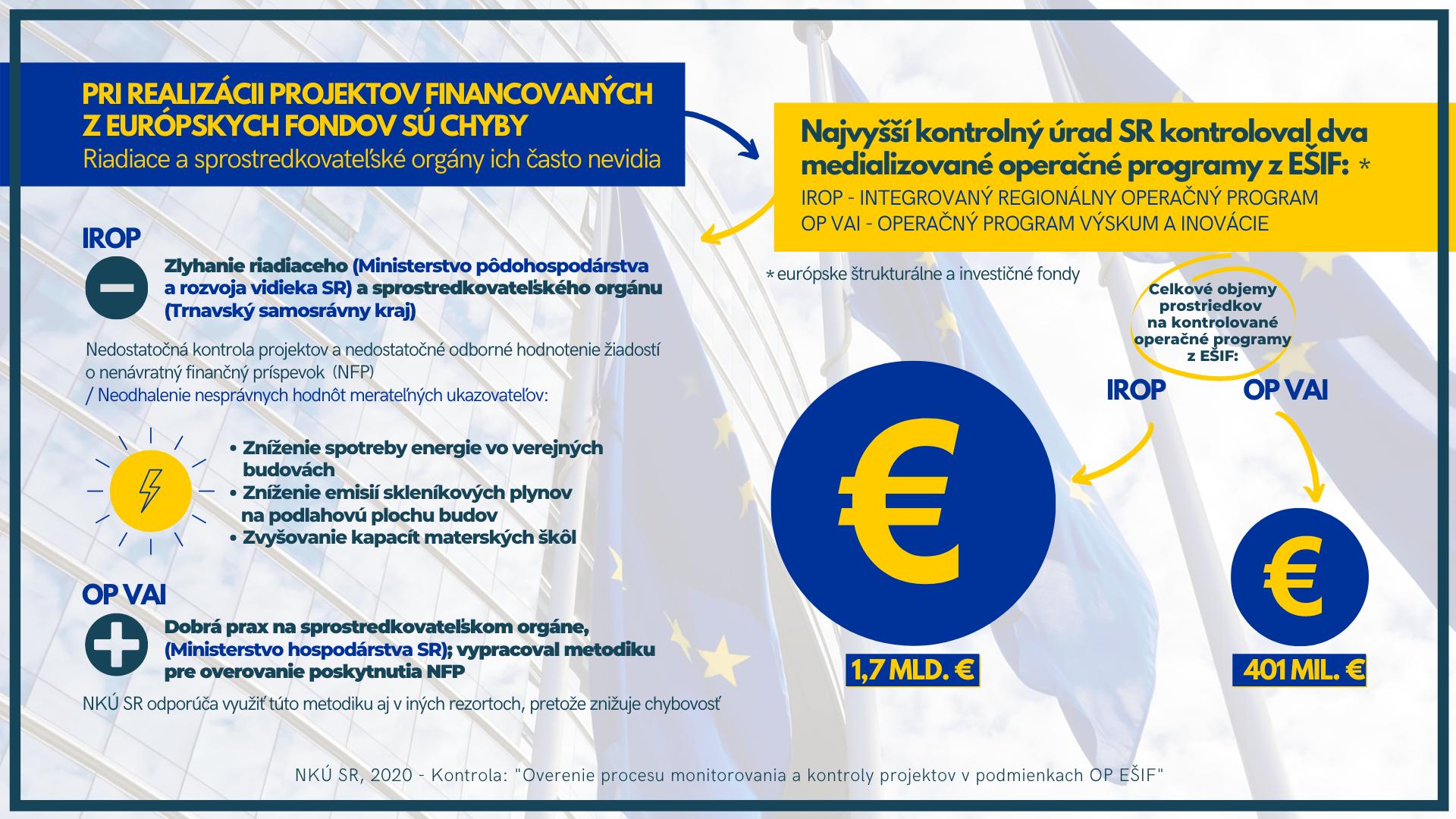 Infografika - EŠIF