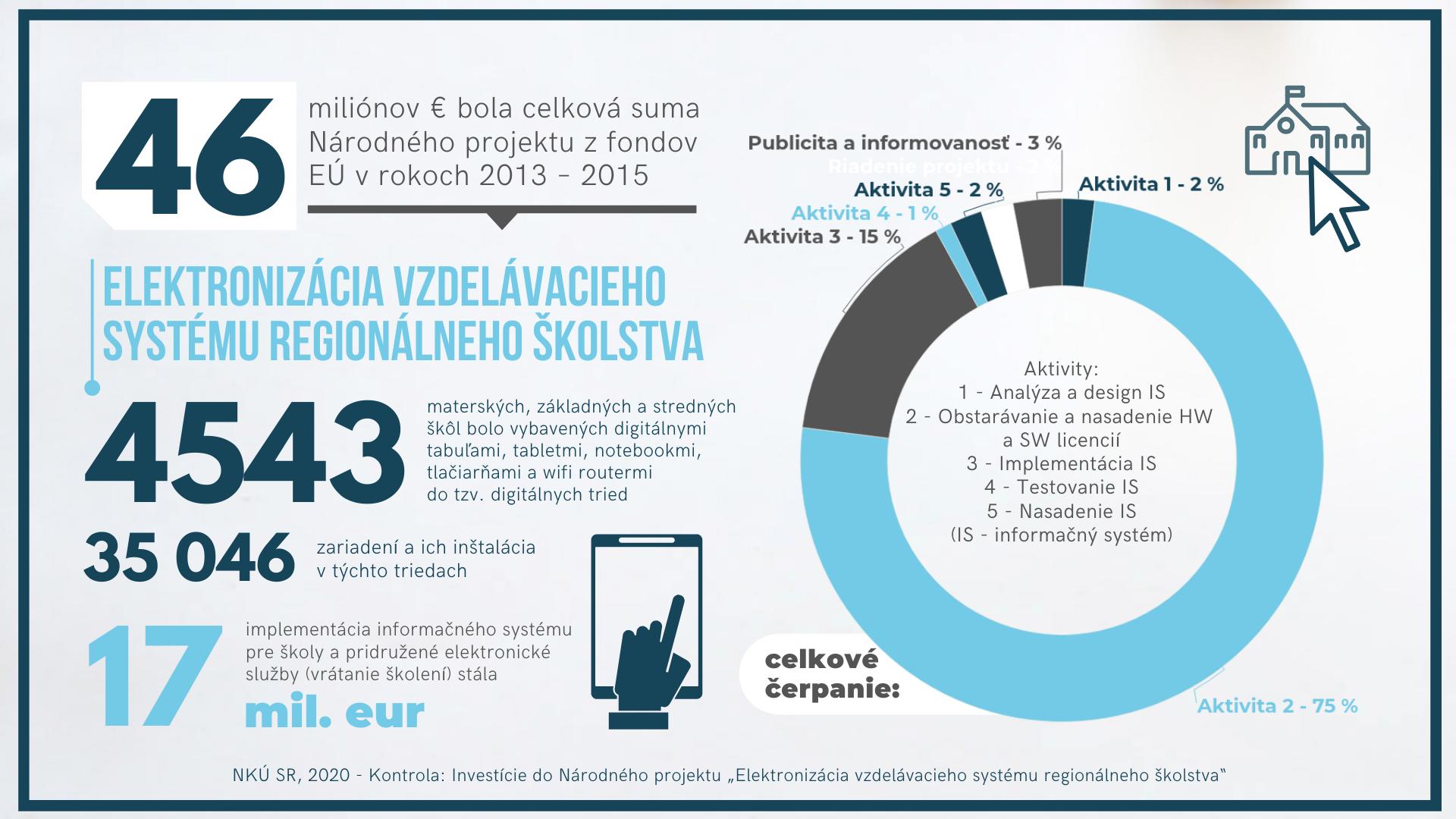 infografika - elektronizácia školstva
