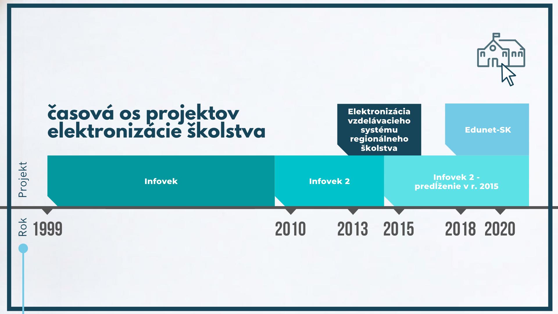 časová os projektov elektronizácie školstva: 1999-2010 Infovek; 2010 - 2015 Infovek 2; 2015 - 2020 Infovek 2 (predĺženie v r. 2015); 2018-2020 Edunet SK; 2013 - 2015 - Elektronizácia vzdelávacieho systému regionálneho školstva.