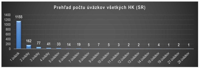 úväzky hlavných kontrolórov - graf Prehľad počtu úväzkov hlavných kontrolórov: 1 úväzok 1155; 2 úväzky 162; 3 úväzky 77; 4 úväzky 41; 5 úväzkov 33; 6 úväzkov 14; 7 úväzkov 19, 8 úväzkov 5; 9 úväzkov 7; 10 úväzkov 5....15 úväzkov 4; 19 úväzkov 1; 21 úväzkov 2; 28 úväzkov 1