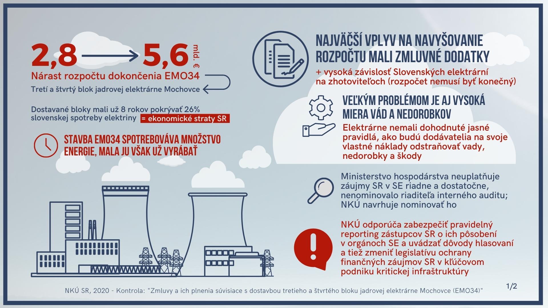 Infografika - atómová elektráreň Mochovce