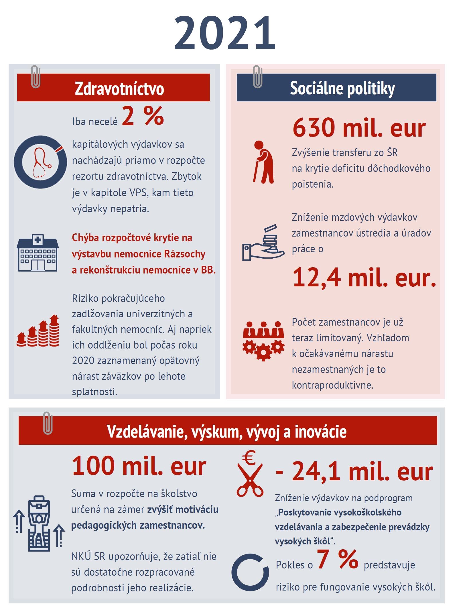 Infografika - štátny rozpočet 2021