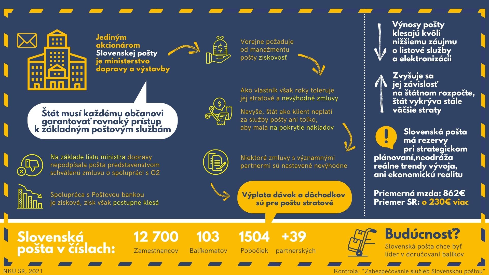 Infografika - Slovenská pošta
