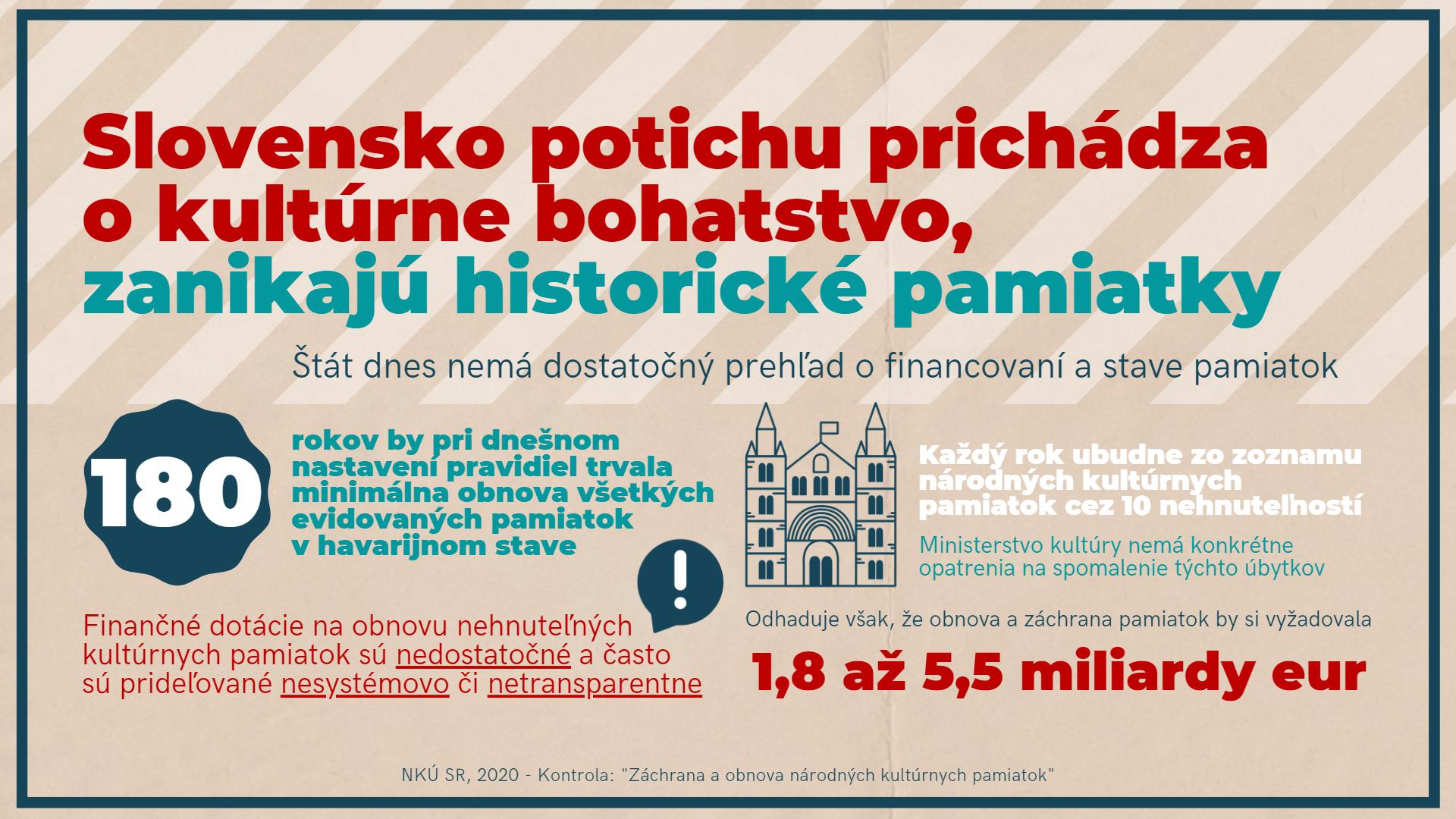 Infografika - kultúrne pamiatky 1
