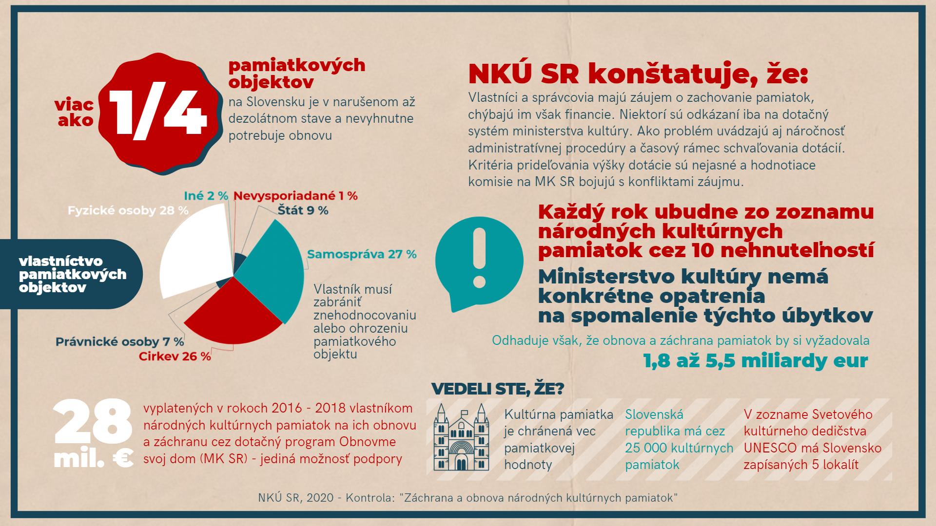 Infografika - kultúrne pamiatky 2