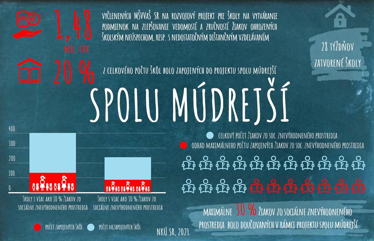 Infografika - Spolu múdrejší