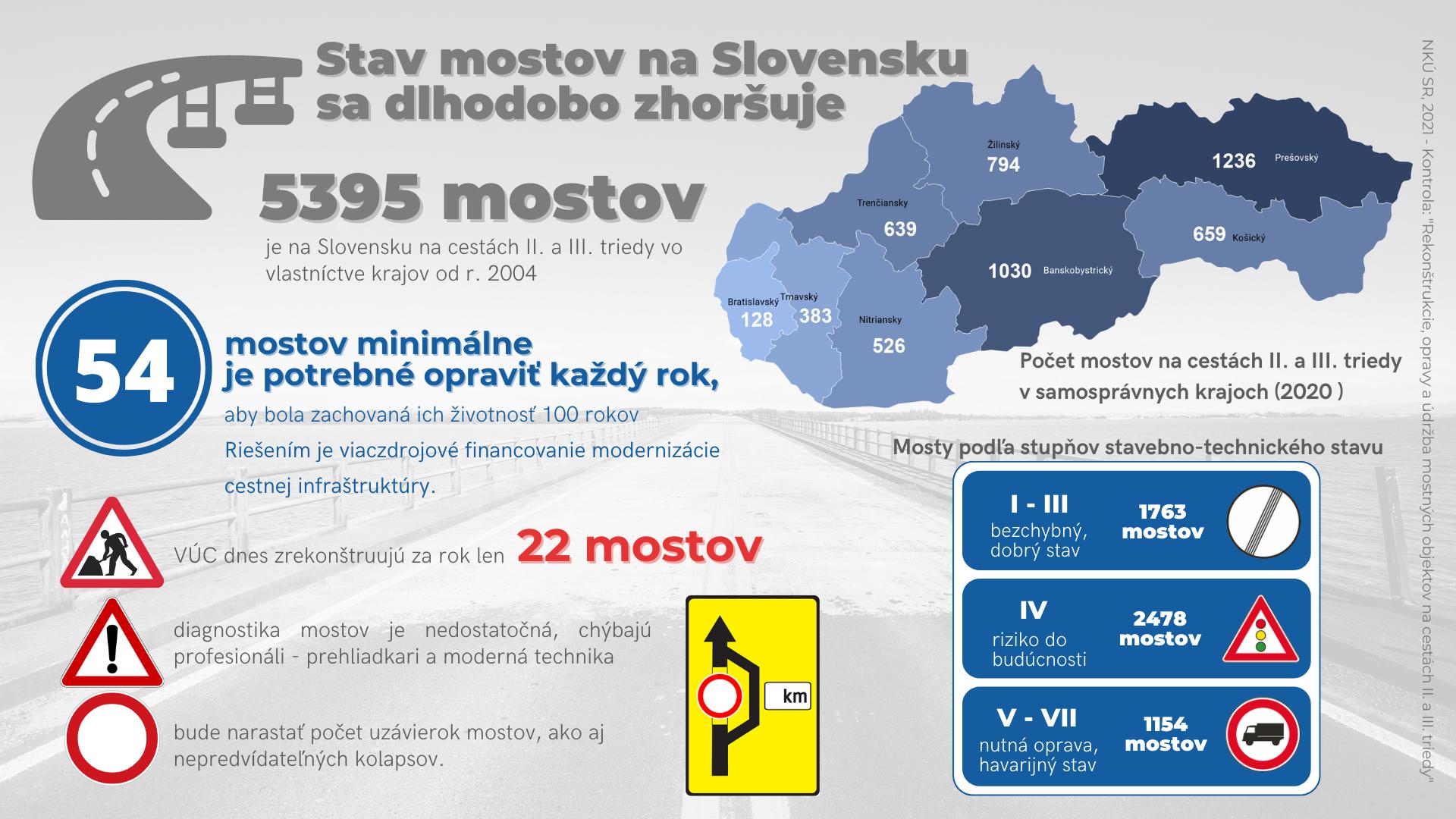 infografika - mosty