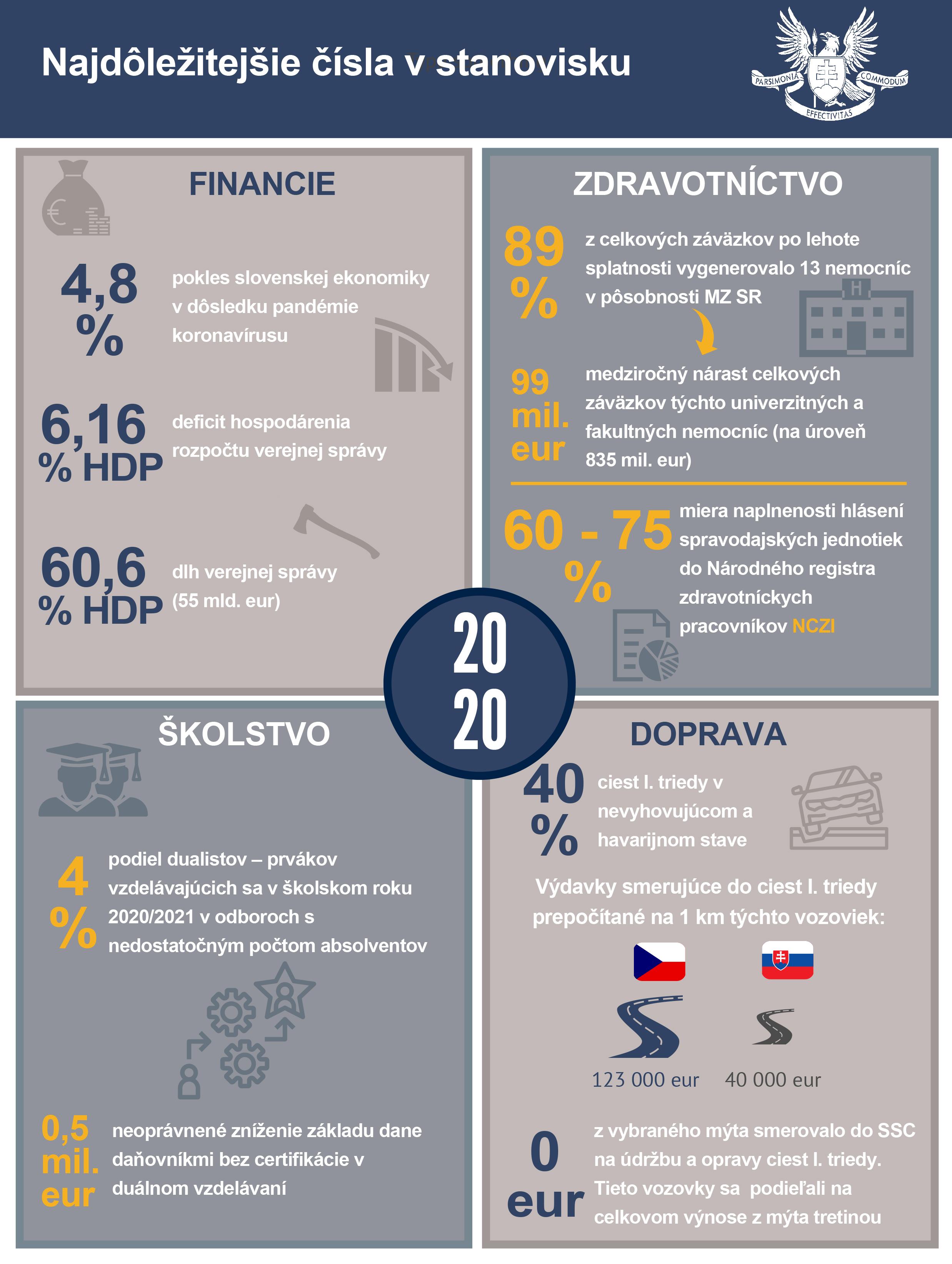 Infografika - štátny záverečný účet SR 2020