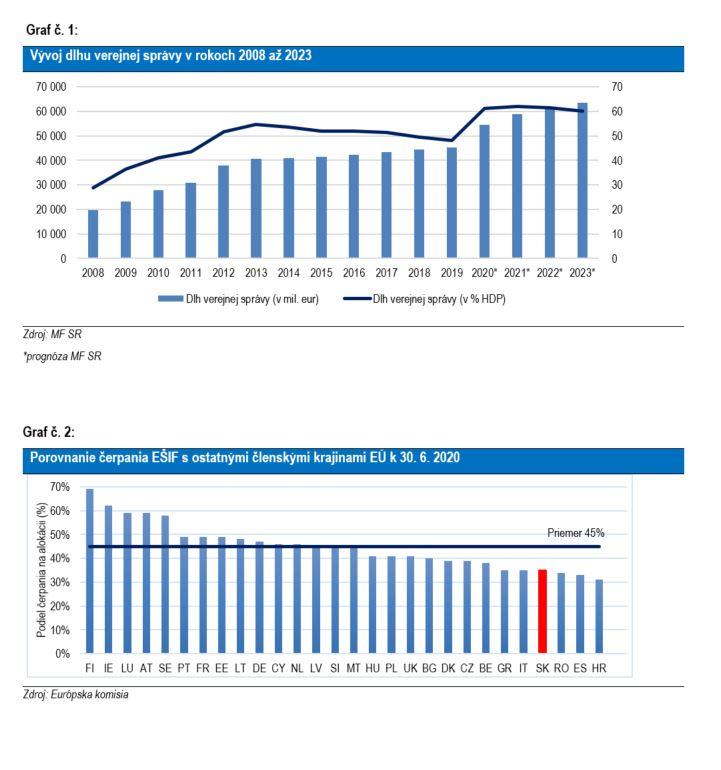 Vývoj dlhu verejnej správy v rokoch 2008-2023 a Porovnanie čerpania EŠIF s krajinami EÚ k 30.6.2020