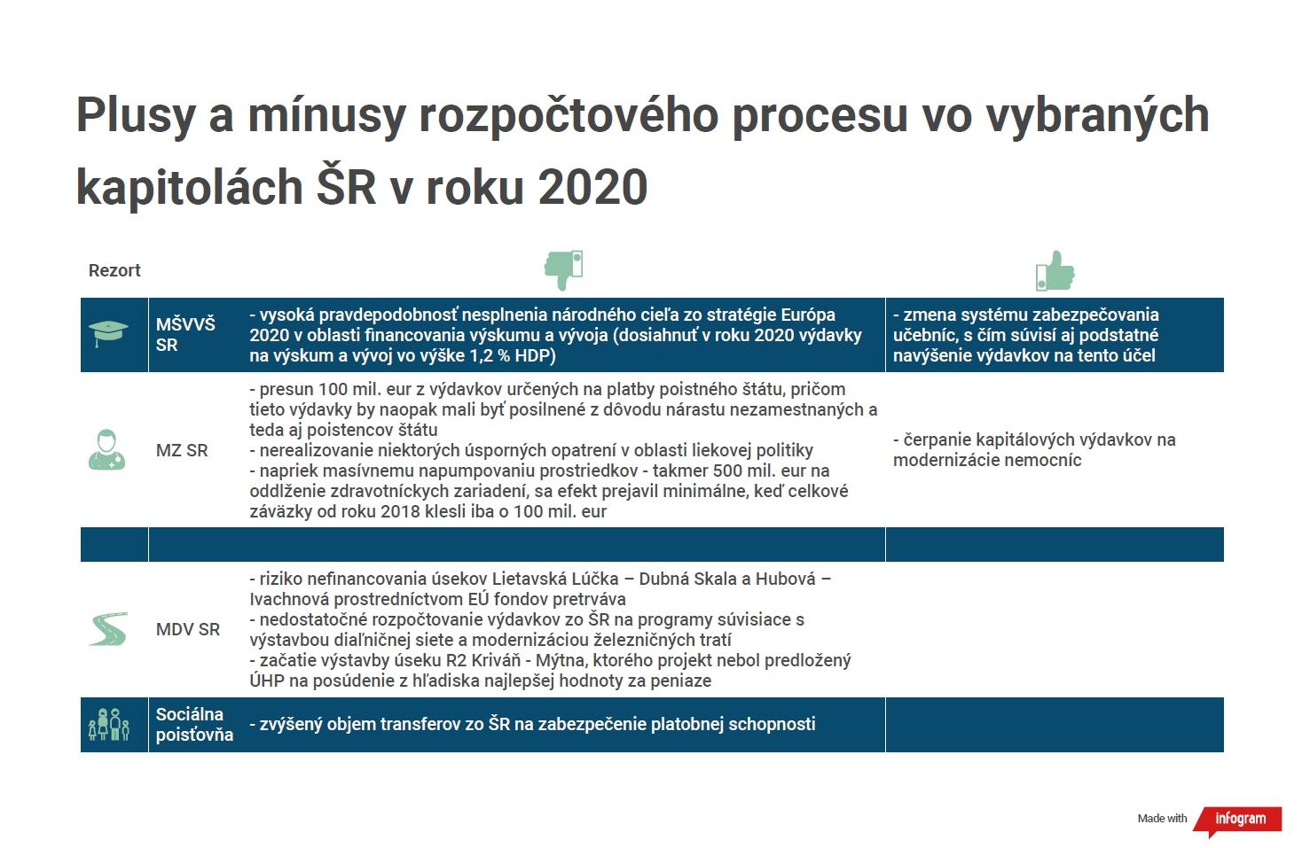 Vývoj štátneho rozpočtu SR v prvom polroku 2020 - infografika