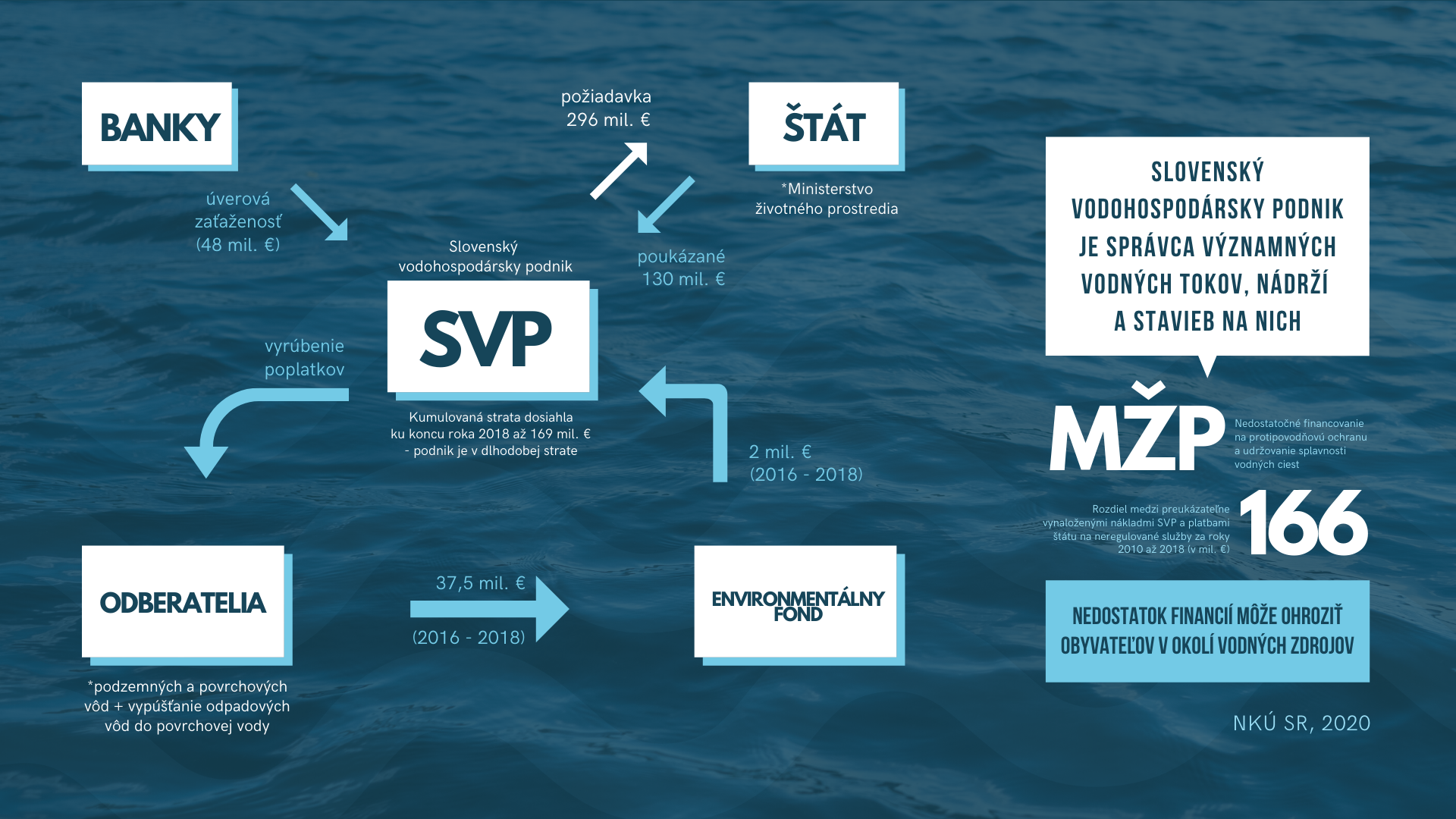 SVP infografika
