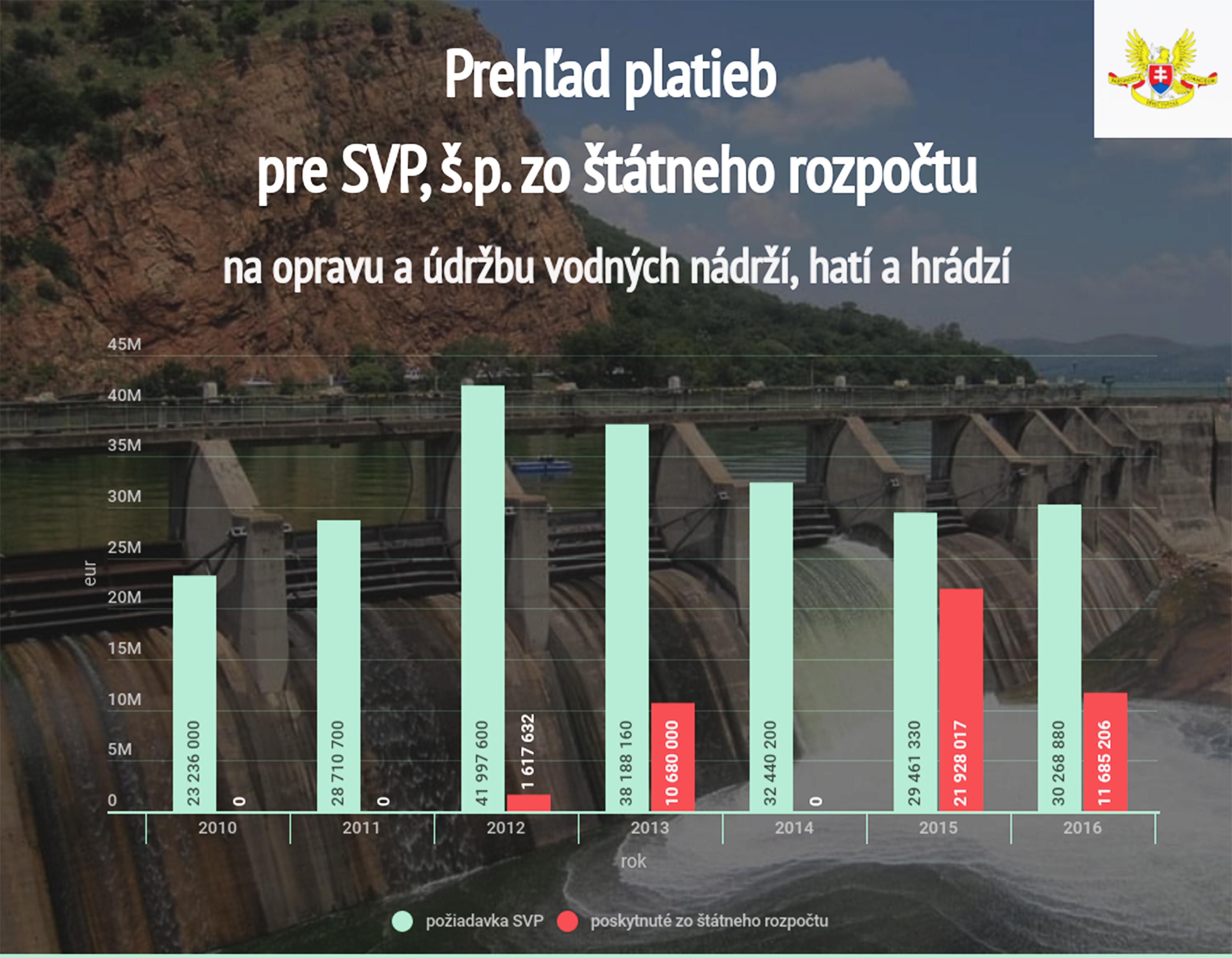 prehľad platieb SVP, š.p.