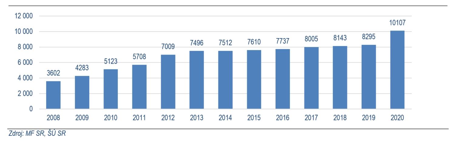 Graf č. 1: Dlh na 1 obyvateľa v rokoch 2008 až 2020 (v eur)