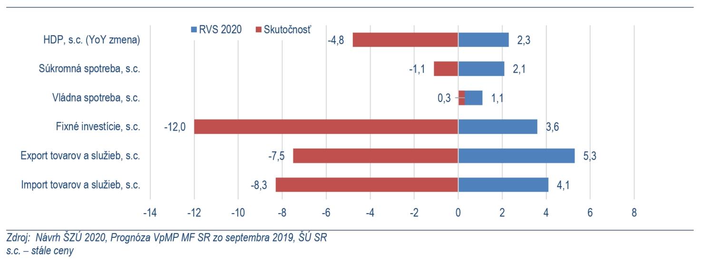 Graf č. 2: Porovnanie prognózy Výboru pre makroekonomické prognózy a skutočnosti za rok 2020 (medziročná zmena v %)