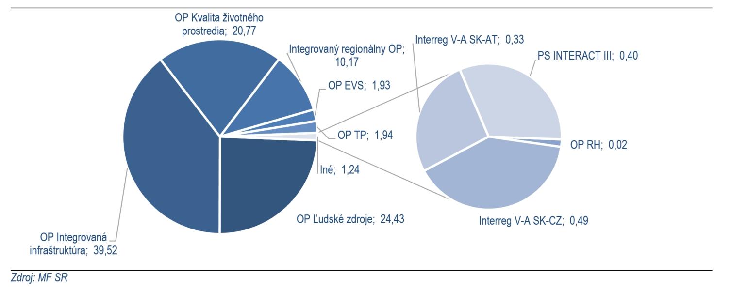 Graf č. 3: Podiel čerpania OP EŠIF na celkovom čerpaní k 31. 12. 2020 (v %)