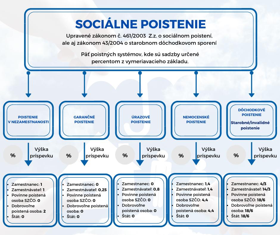 Systém sociálneho poistenia