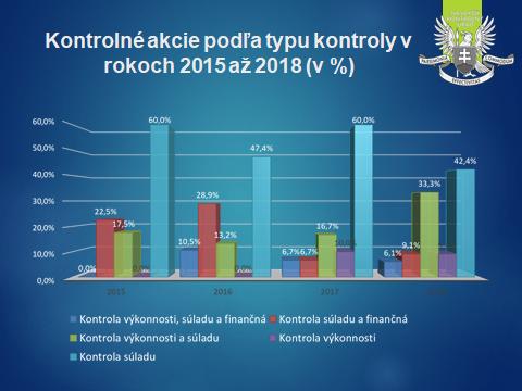 Typy kontrolných akcií NKÚ v r. 2015-2018