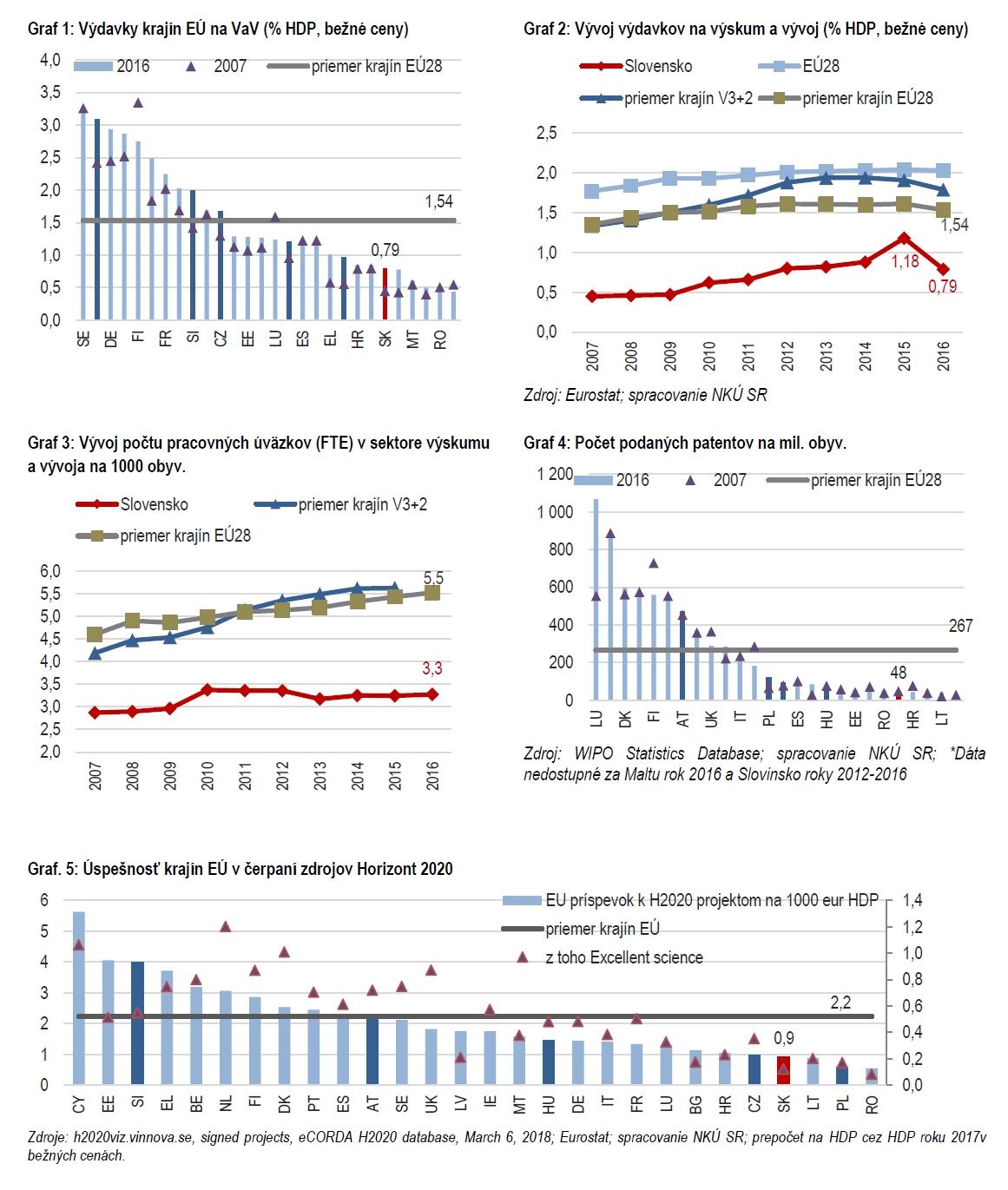 Financovanie výskumu a vývoja - grafy