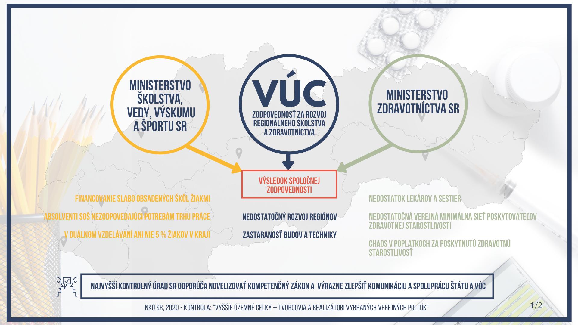 Infografika - VÚC - zhrnutie