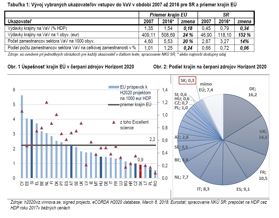 Veda a výskum na Slovensku - grafy