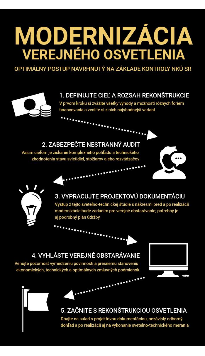 infografika - Verejné osvetlenie - praktický návod na modernizáciu