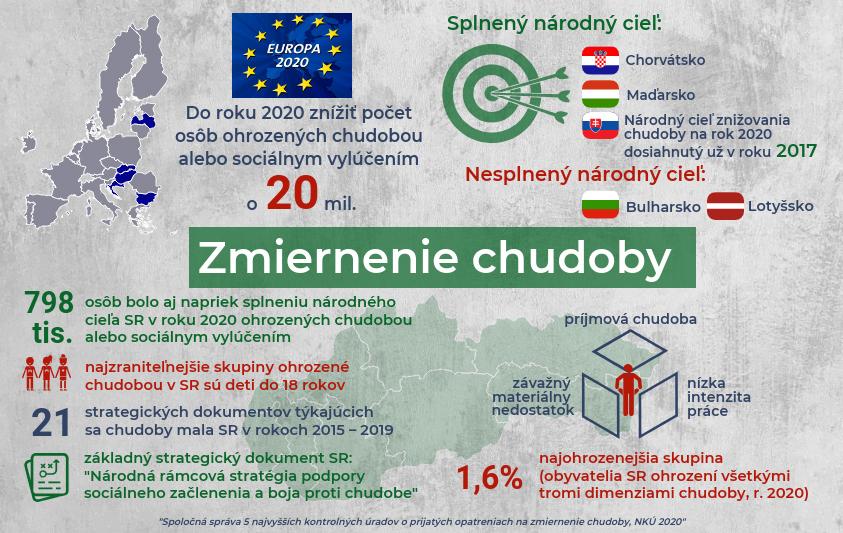 Infografika - chudoba