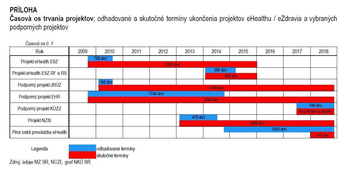 graf eZdravie - časová os trvania projektov