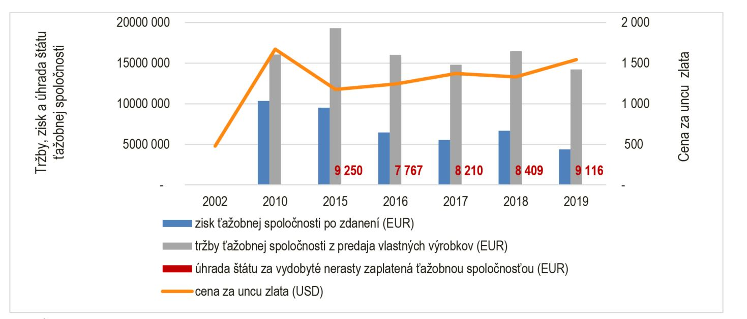 graf - cena zlata a poplatky za ťažbu