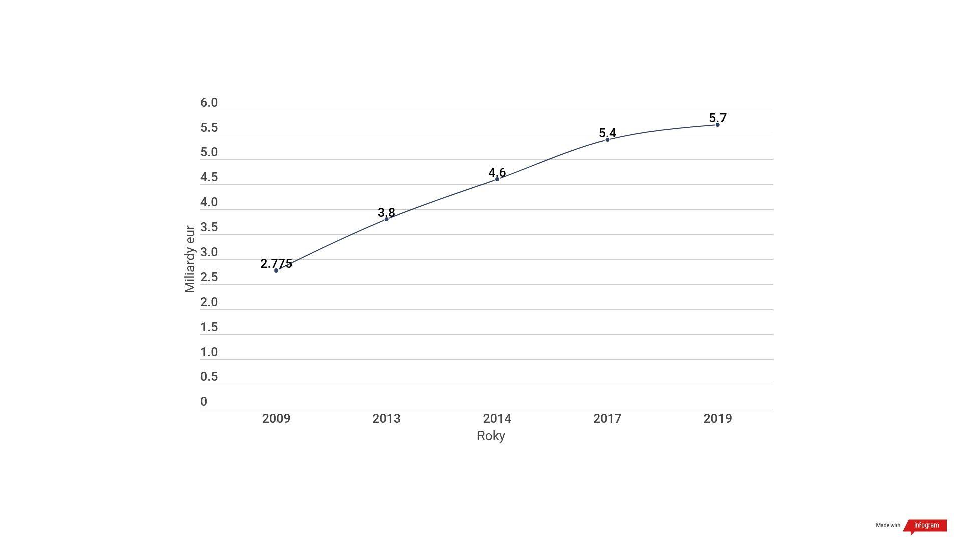 graf - vývoj ceny výstavby AE Mochovce
