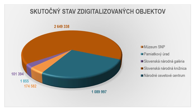 graf - počet zdigitalizovaných diel