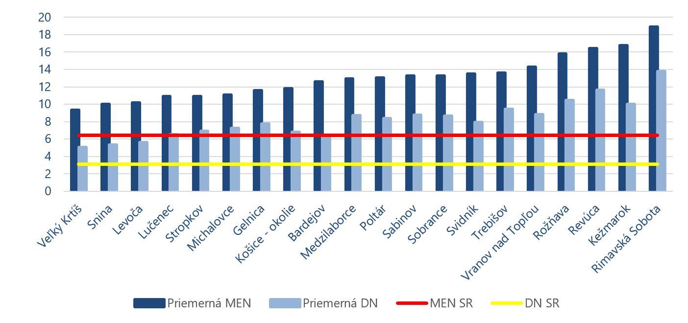 graf - miera nezamestnanosti v okresoch
