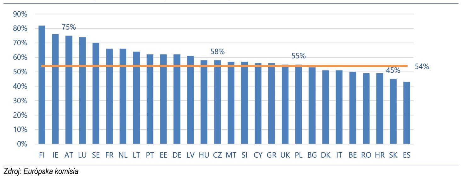 Graf č. 2: Porovnanie čerpania EŠIF s ostatnými členskými krajinami EÚ + VB k 31. 3. 2021