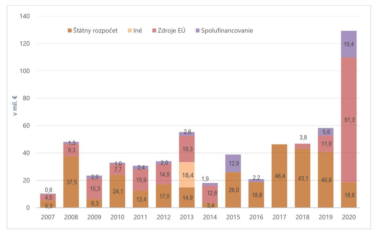 graf - výdavky na preventívne opatrenia na ochranu pred povodňami