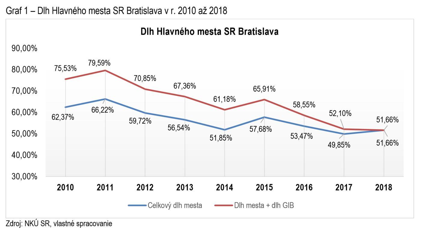 graf - zadlženosť Bratislavy