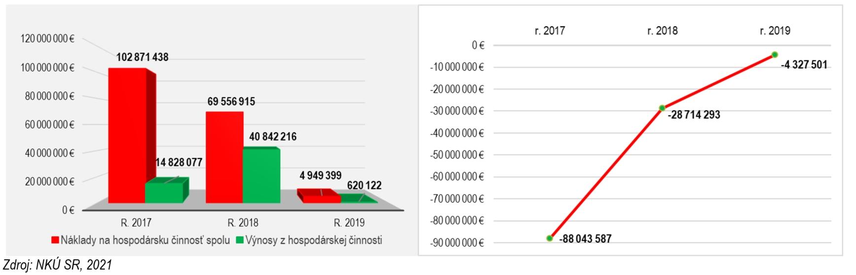 Graf 1 Porovnanie nákladov a výnosov z hospodárskej činnosti v MH Invest, s.r.o. a výsledok hospodárenia