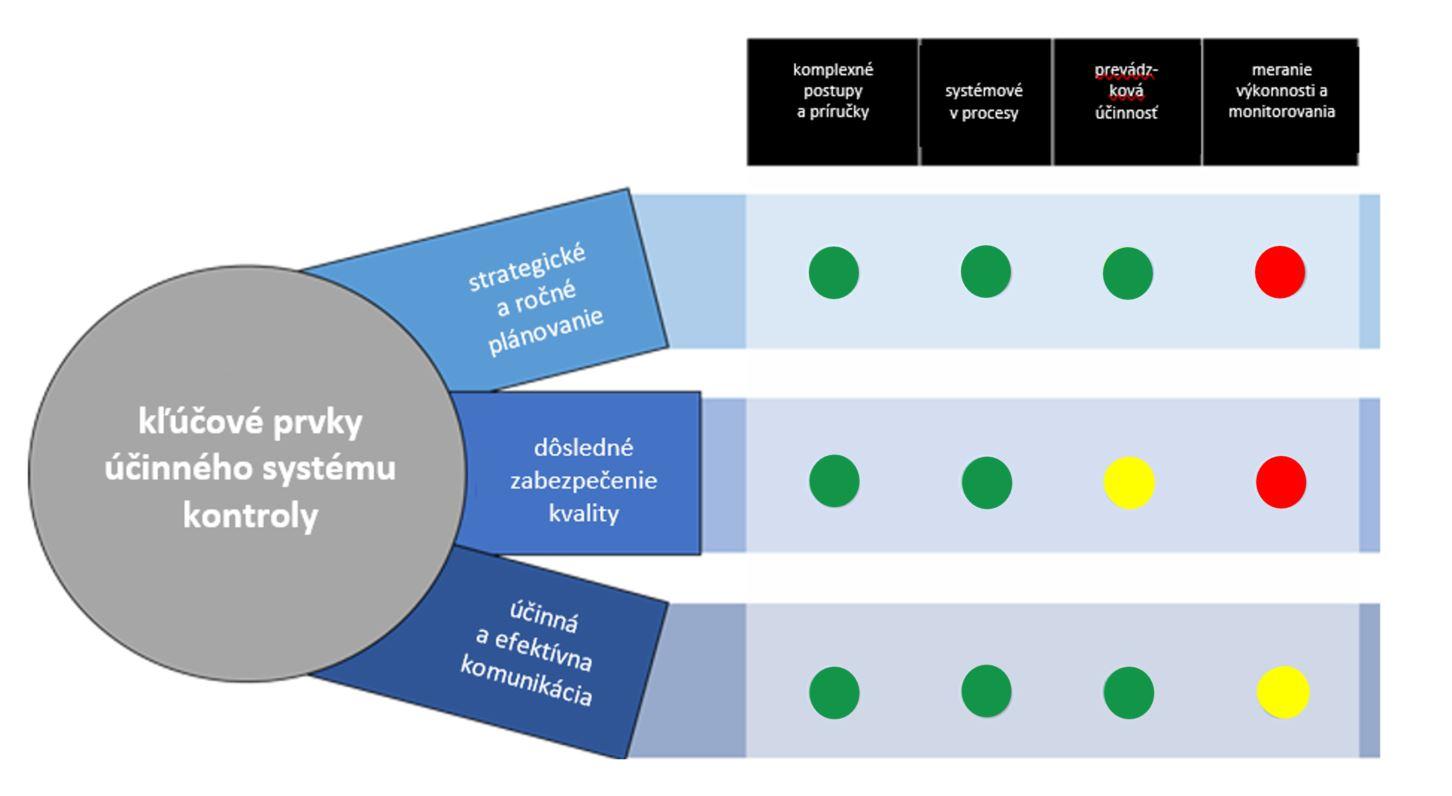 """graf - výsledok hodnotenia """"peer review"""" - partnerského posúdenia"""