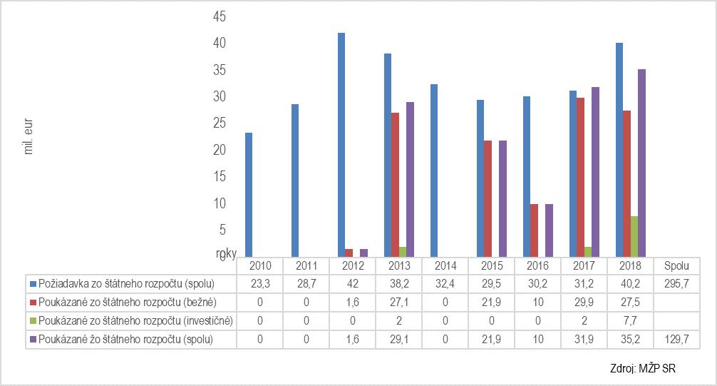 Graf požiadaviek SVP